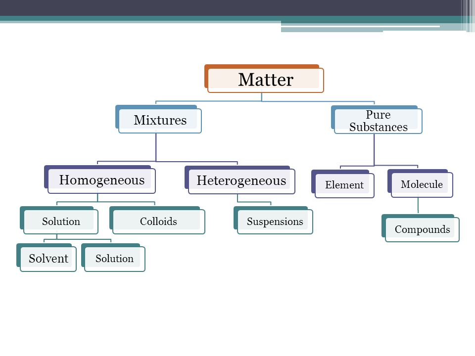 Matter Mixtures Homogeneous Heterogeneous Pure Substances Solvent