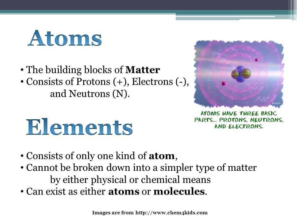 Atoms Elements The building blocks of Matter