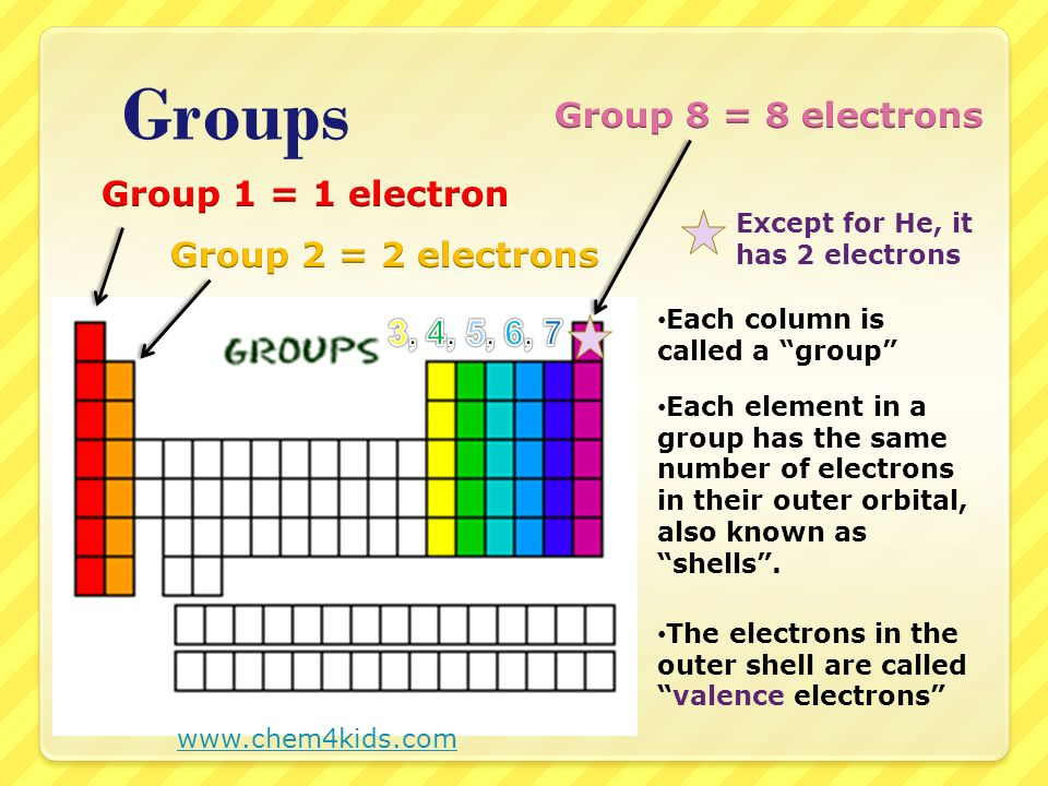 Groups Group 8 = 8 electrons Group 1 = 1 electron