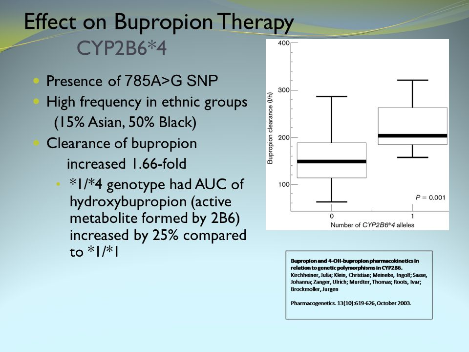 Effect on Bupropion Therapy CYP2B6*4