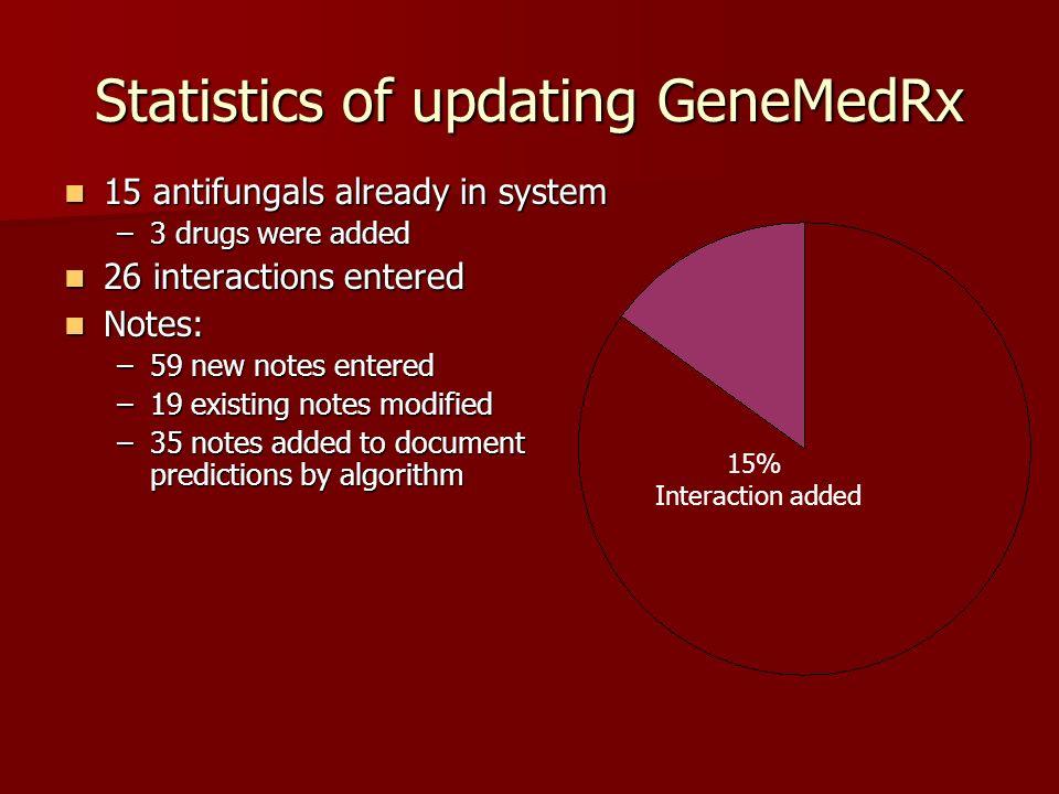 Statistics of updating GeneMedRx