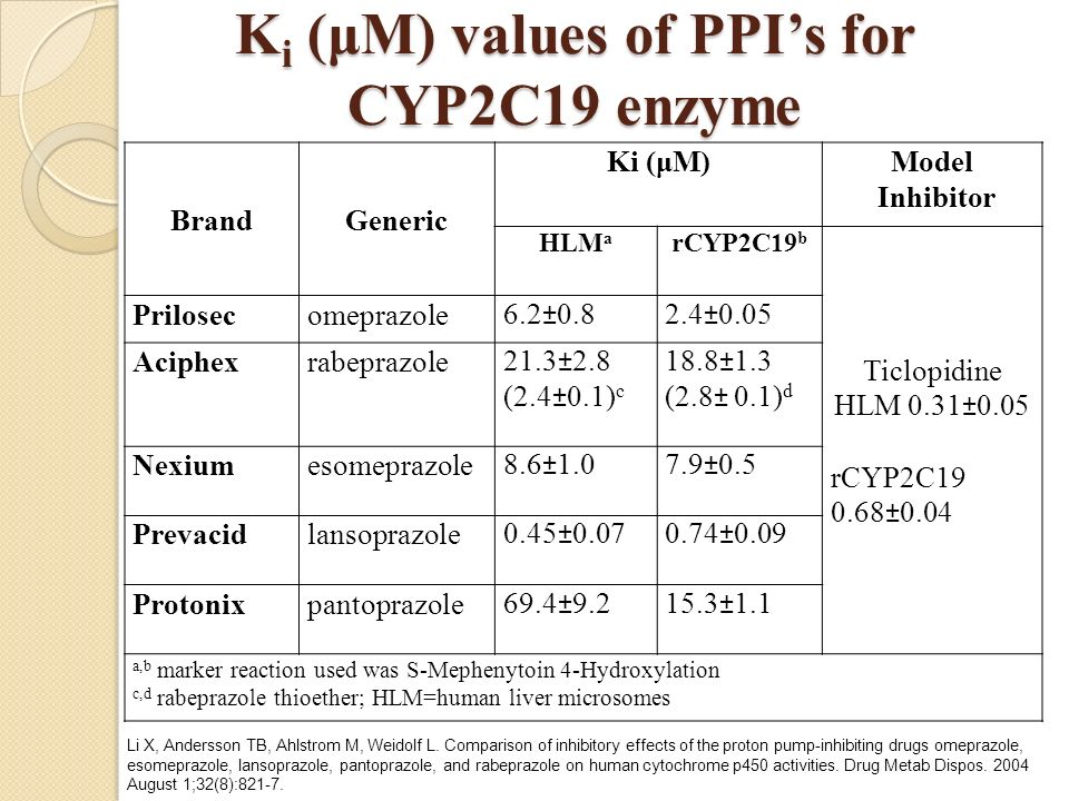 Ki (μM) values of PPI's for CYP2C19 enzyme