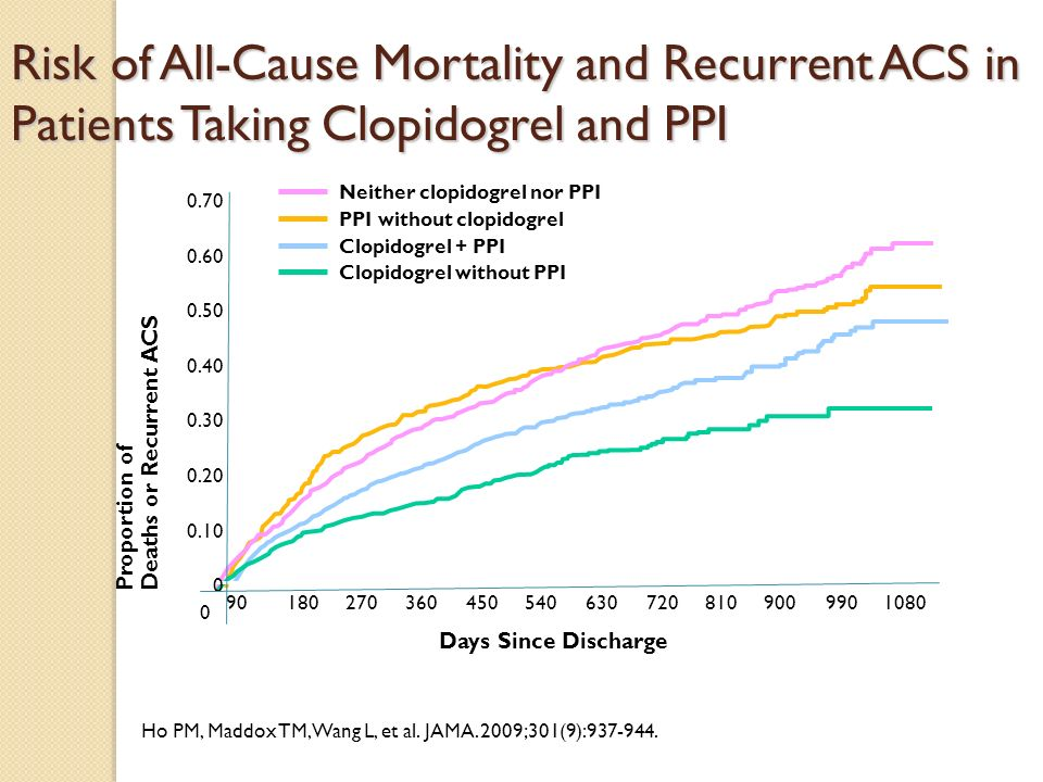Risk of All-Cause Mortality and Recurrent ACS in Patients Taking Clopidogrel and PPI