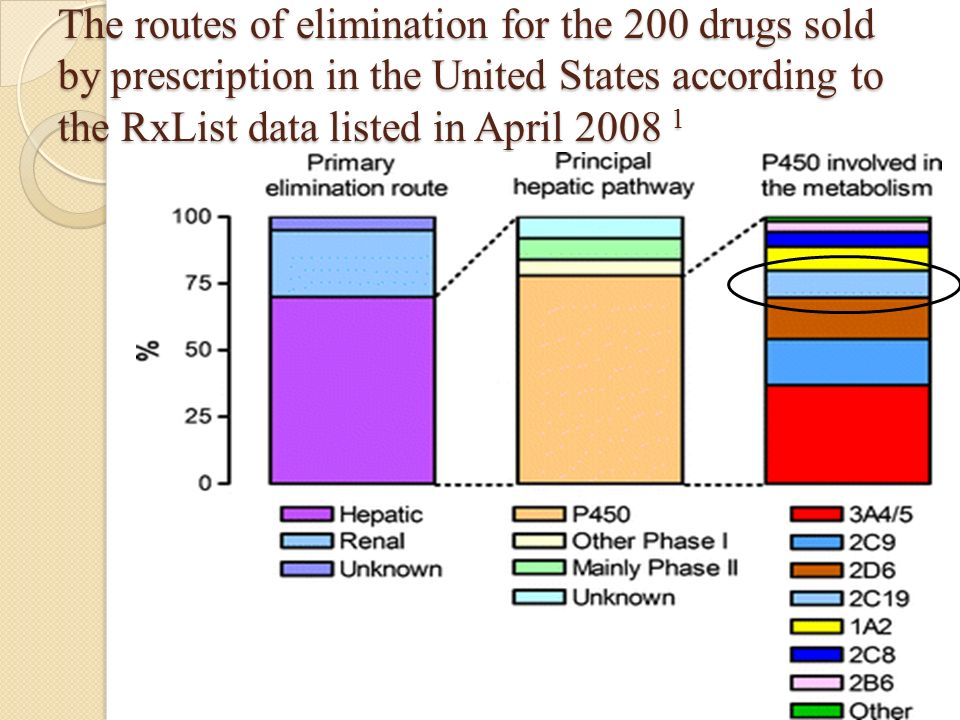 The routes of elimination for the 200 drugs sold by prescription in the United States according to the RxList data listed in April 2008 1