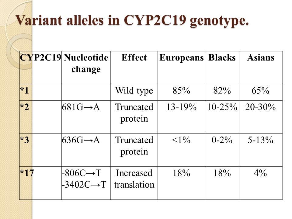 Variant alleles in CYP2C19 genotype.