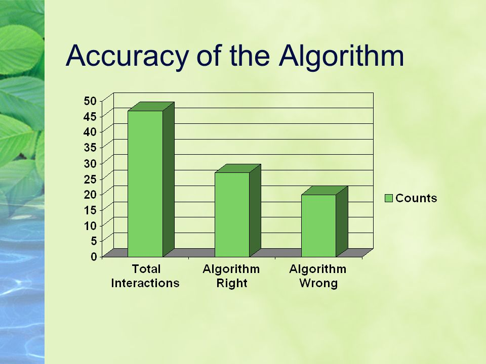 Accuracy of the Algorithm