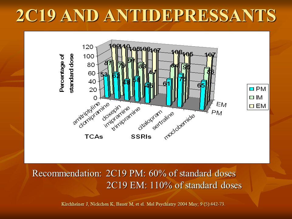 2C19 EM: 110% of standard doses