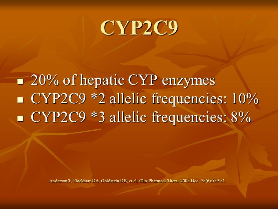 CYP2C9 20% of hepatic CYP enzymes CYP2C9 *2 allelic frequencies: 10%
