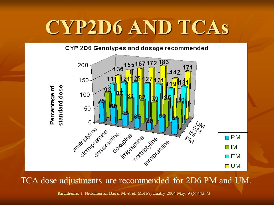 TCA dose adjustments are recommended for 2D6 PM and UM.