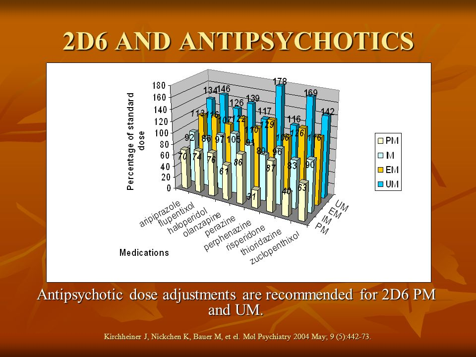 Antipsychotic dose adjustments are recommended for 2D6 PM and UM.