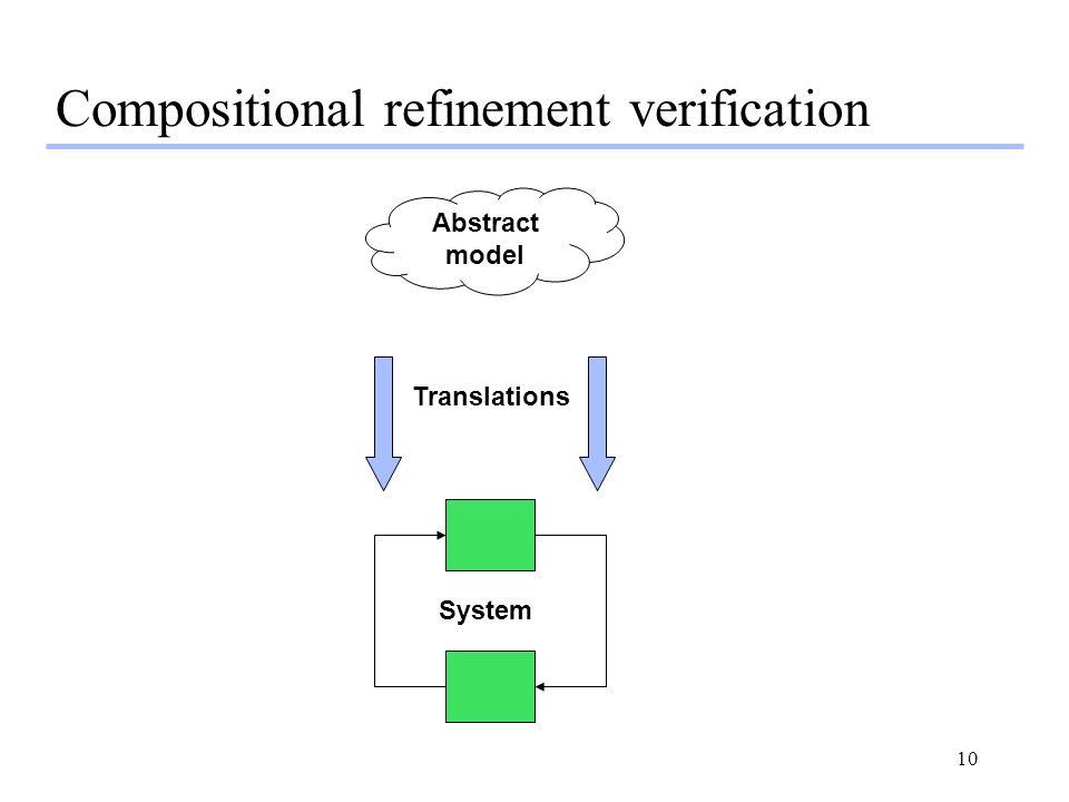 Compositional refinement verification