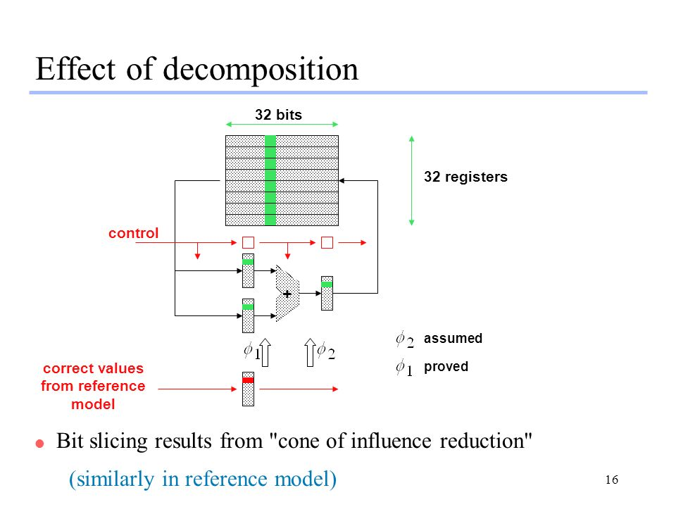 Effect of decomposition