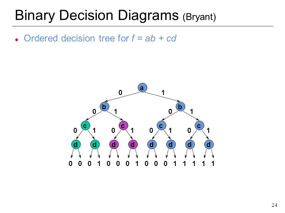 Binary Decision Diagrams (Bryant)