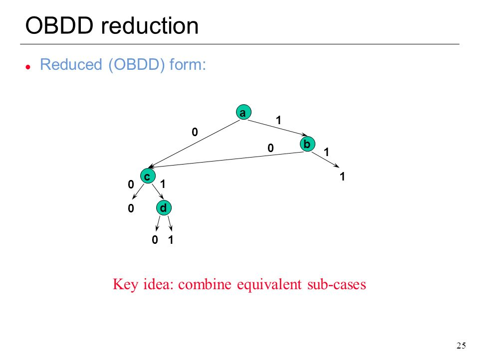 OBDD reduction Reduced (OBDD) form: