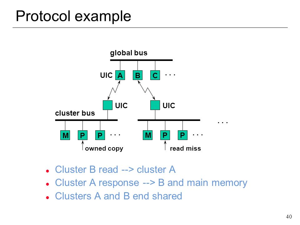 Protocol example Cluster B read --> cluster A