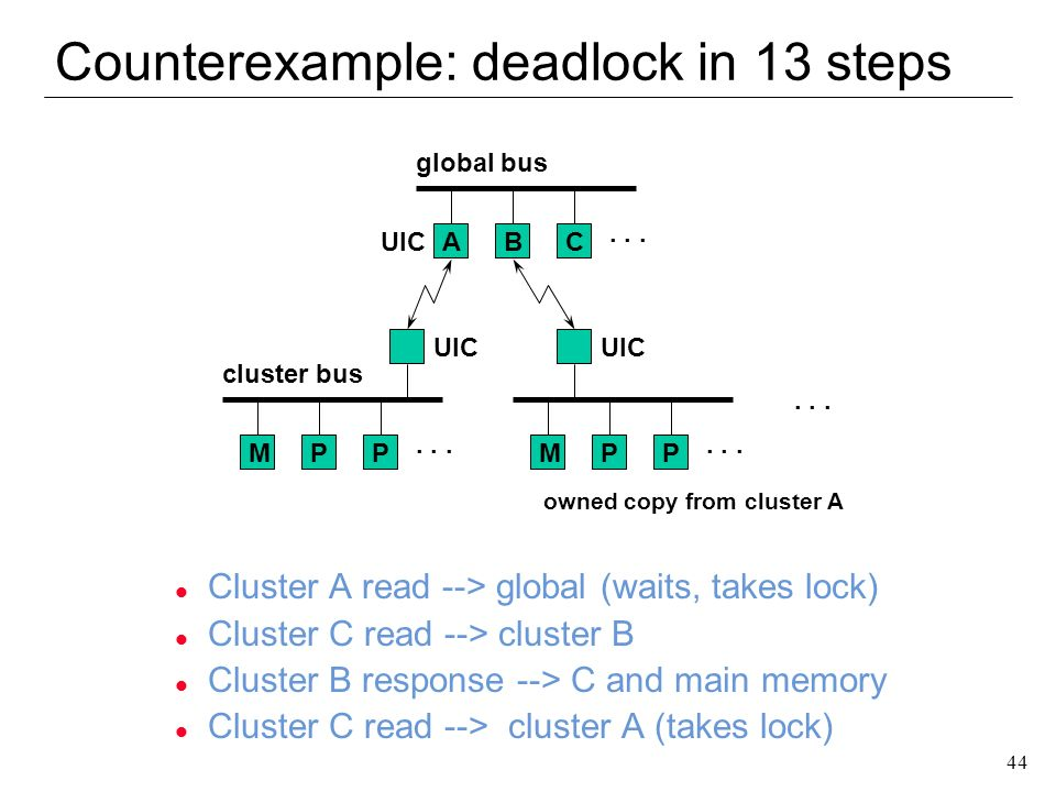 Counterexample: deadlock in 13 steps