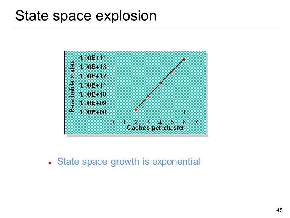 State space explosion State space growth is exponential
