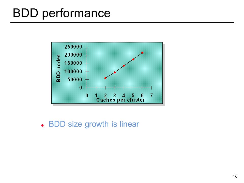 BDD performance BDD size growth is linear