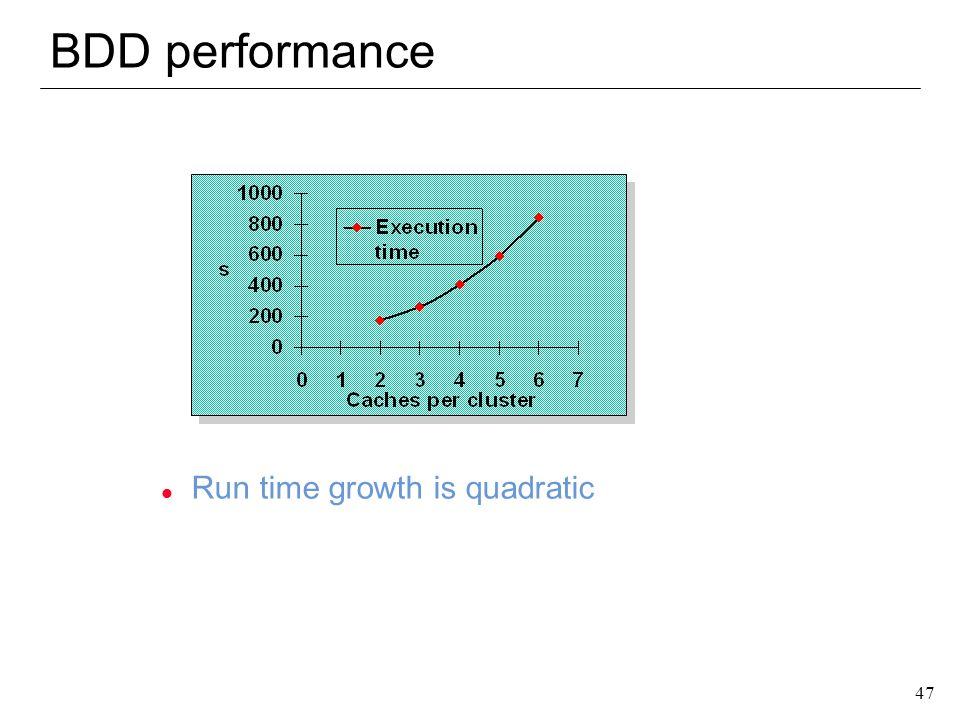 BDD performance Run time growth is quadratic