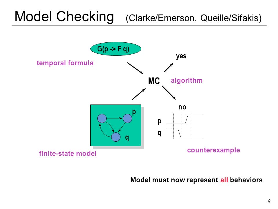 Model Checking (Clarke/Emerson, Queille/Sifakis)