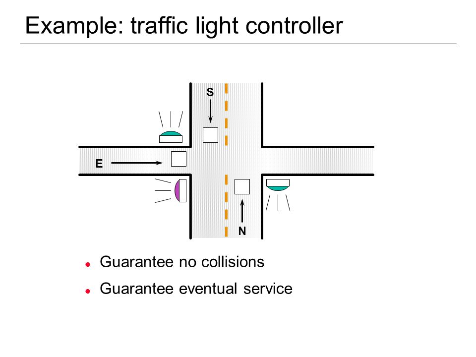 Example: traffic light controller