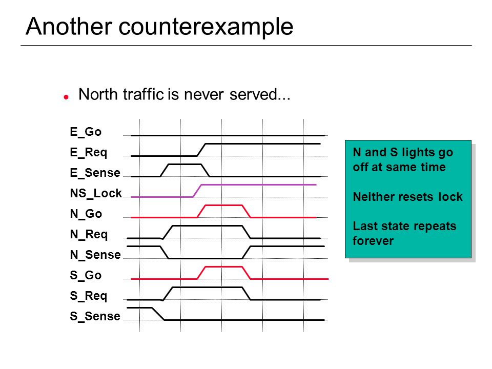 Another counterexample