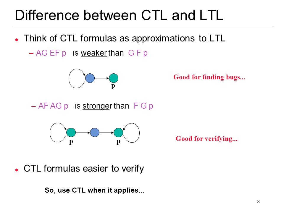 Difference between CTL and LTL