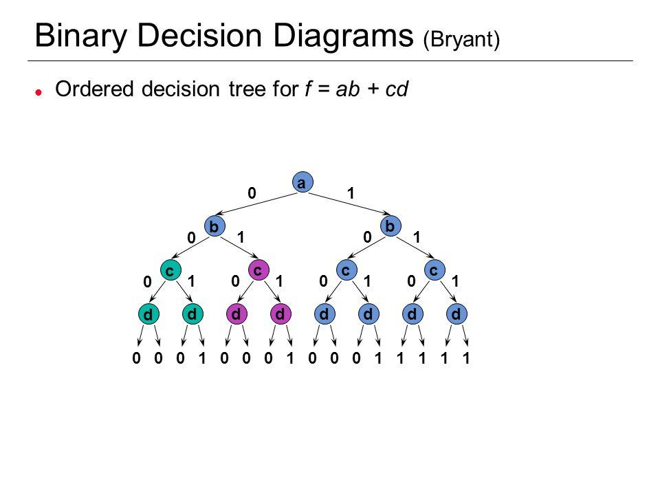 Binary Decision Diagrams (Bryant)