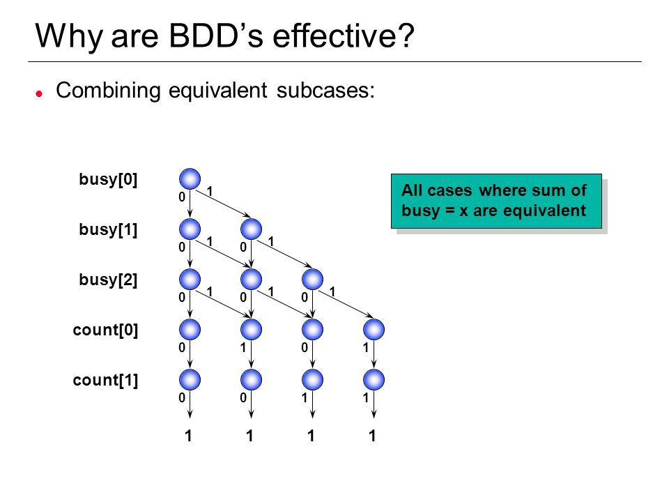 Why are BDD's effective