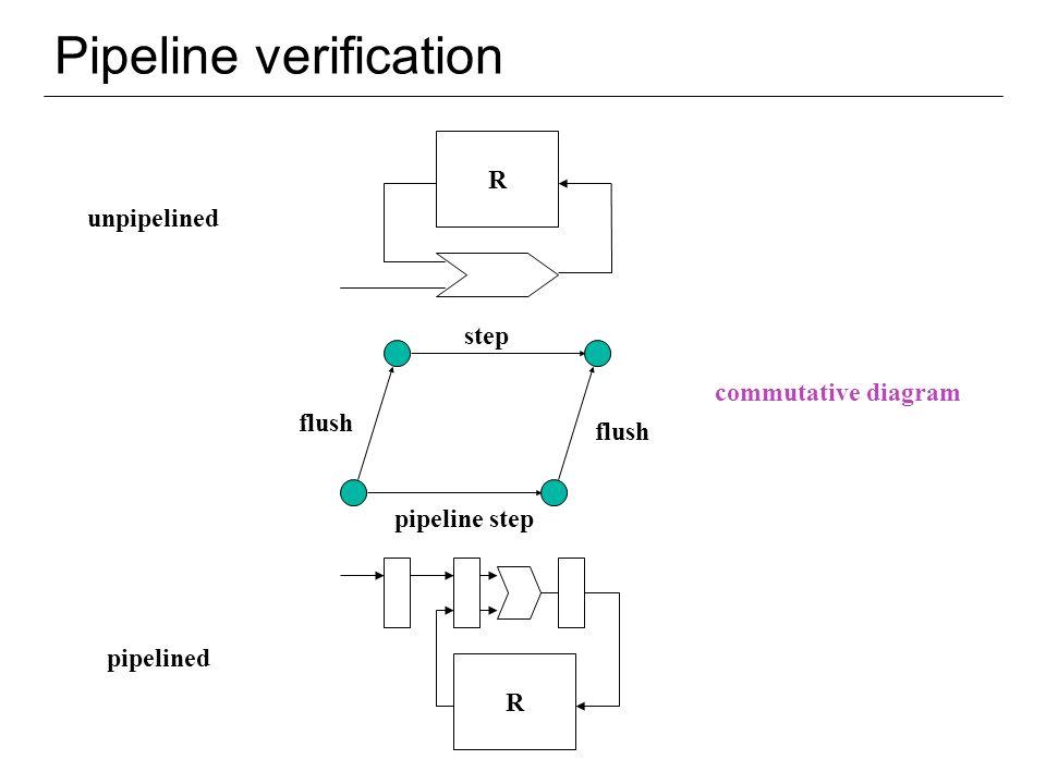 Pipeline verification