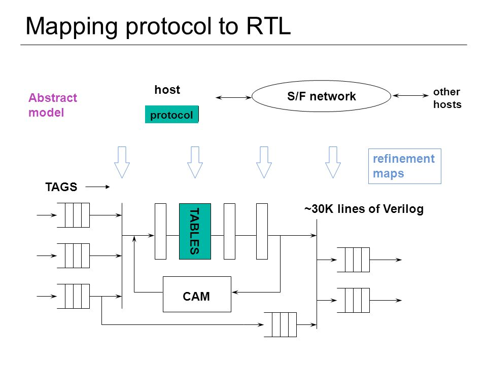 Mapping protocol to RTL