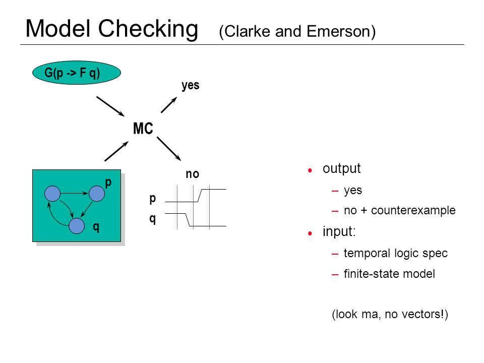 Model Checking (Clarke and Emerson)