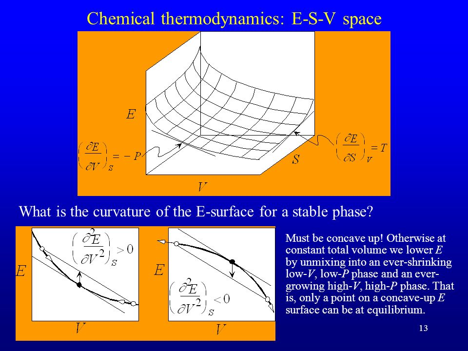 Chemical thermodynamics: E-S-V space