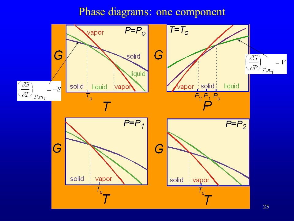 Phase diagrams: one component