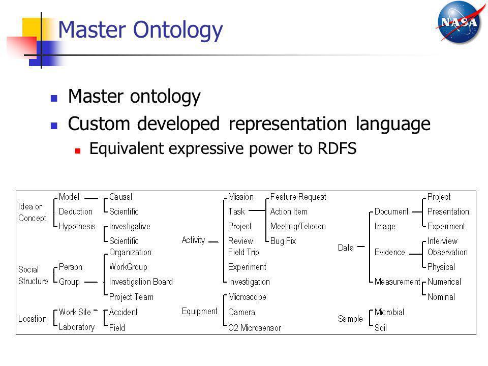 Master Ontology Master ontology