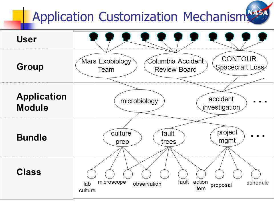Application Customization Mechanisms