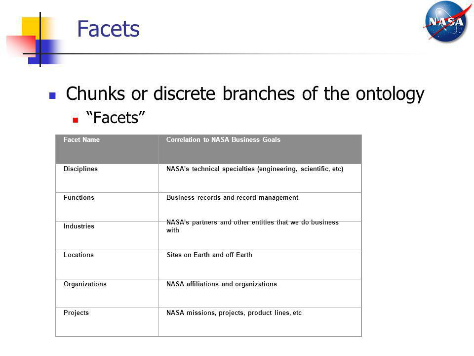Facets Chunks or discrete branches of the ontology Facets Facet Name