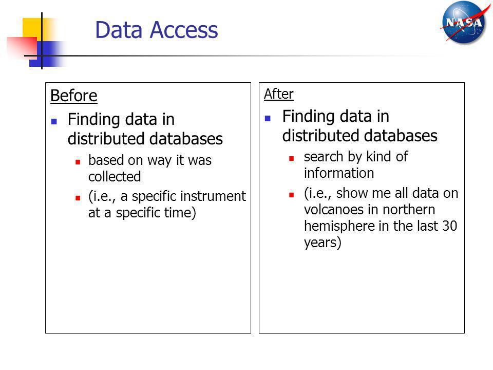 Data Access Before Finding data in distributed databases
