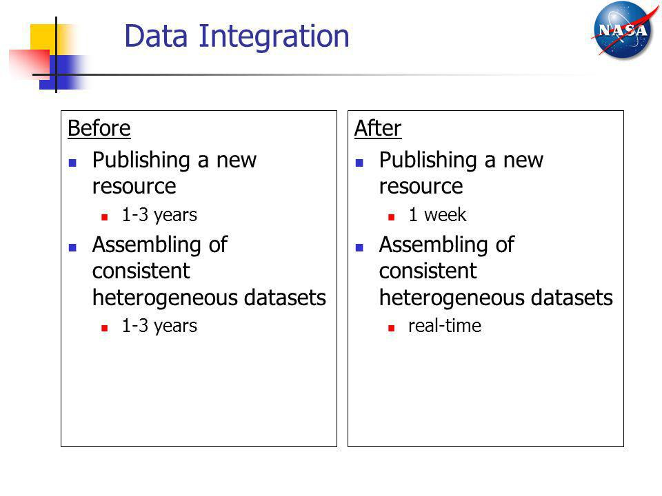 Data Integration Before Publishing a new resource