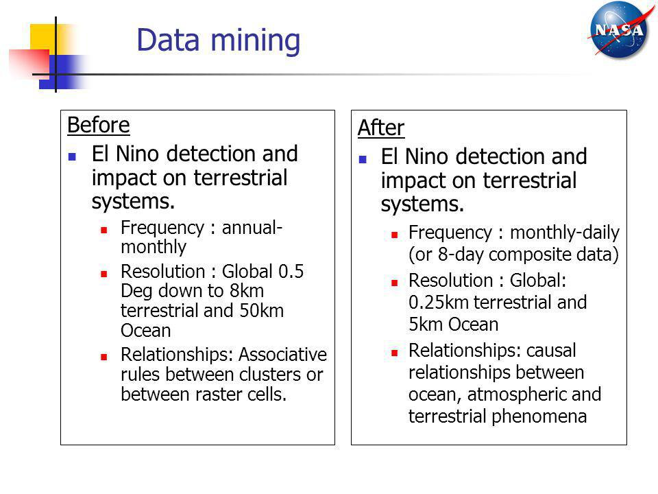 Data mining Before. El Nino detection and impact on terrestrial systems. Frequency : annual-monthly.