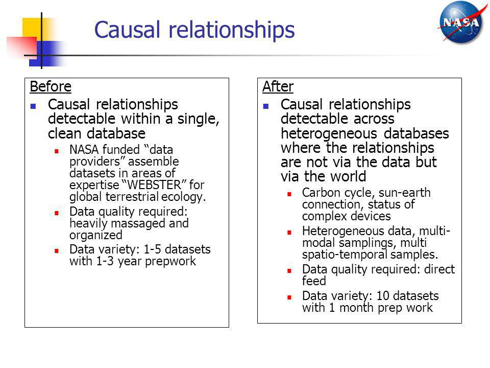 Causal relationships Before