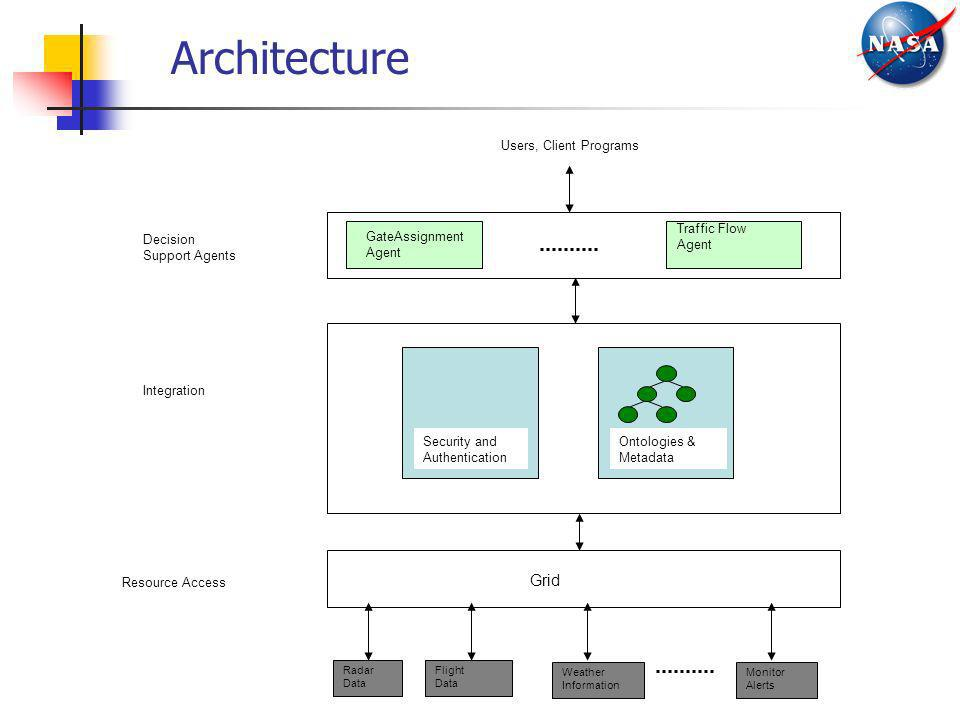 Architecture Grid Resource Access Integration Decision Support Agents