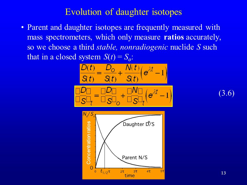 Evolution of daughter isotopes