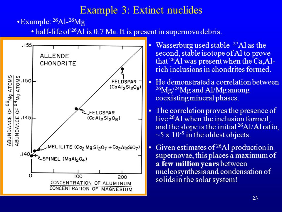 Example 3: Extinct nuclides