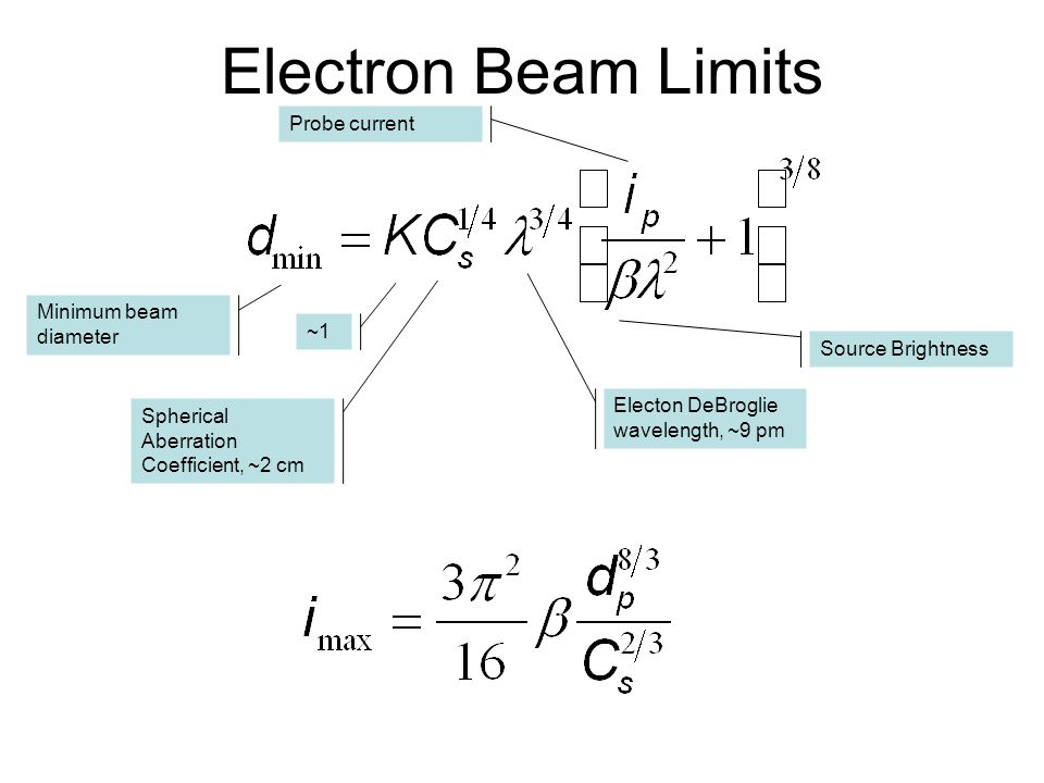 Electron Beam Limits Probe current Minimum beam diameter ~1