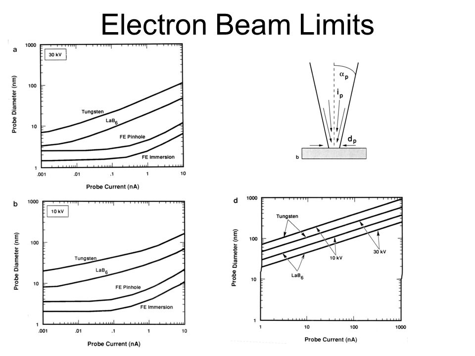 Electron Beam Limits