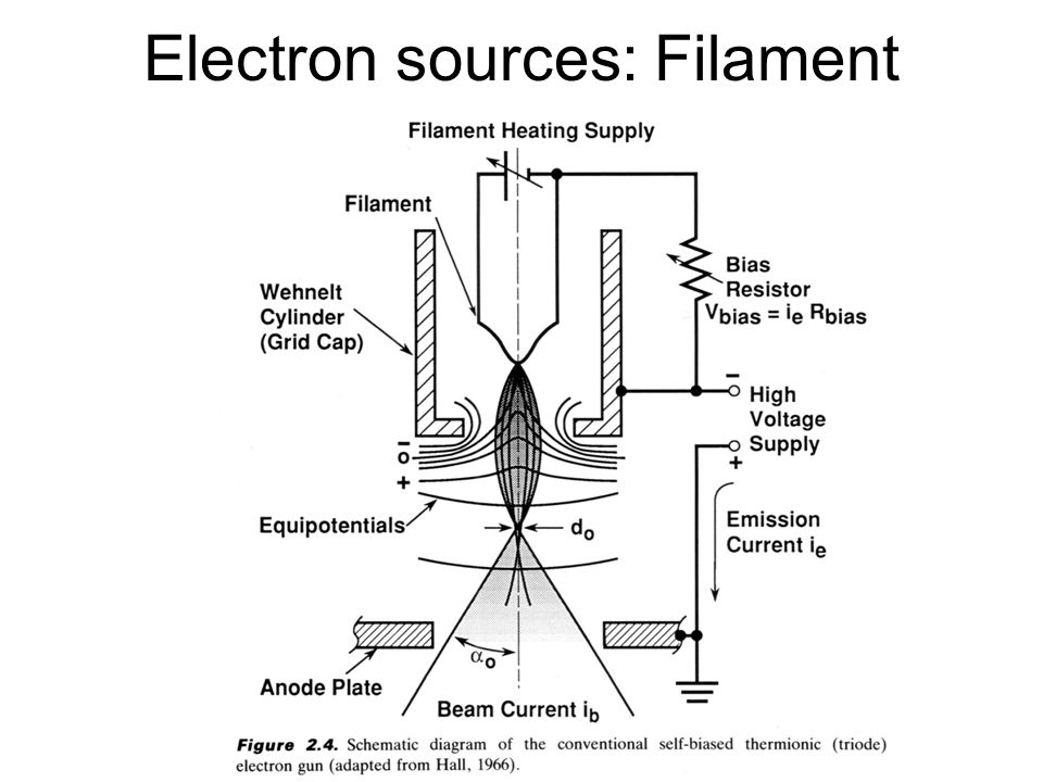 Electron sources: Filament