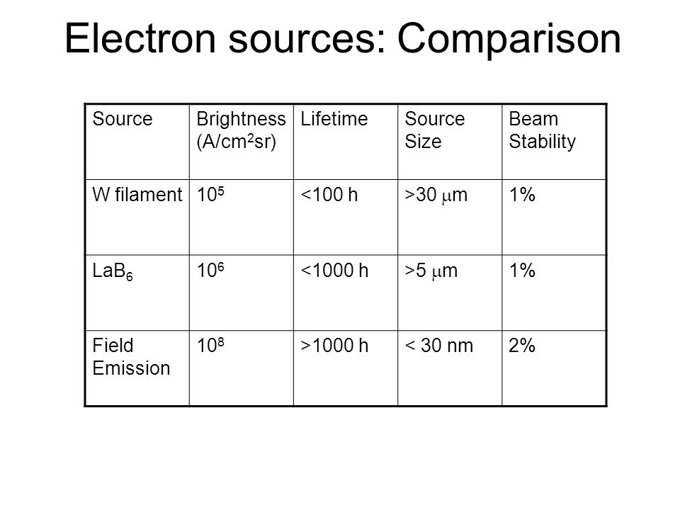 Electron sources: Comparison