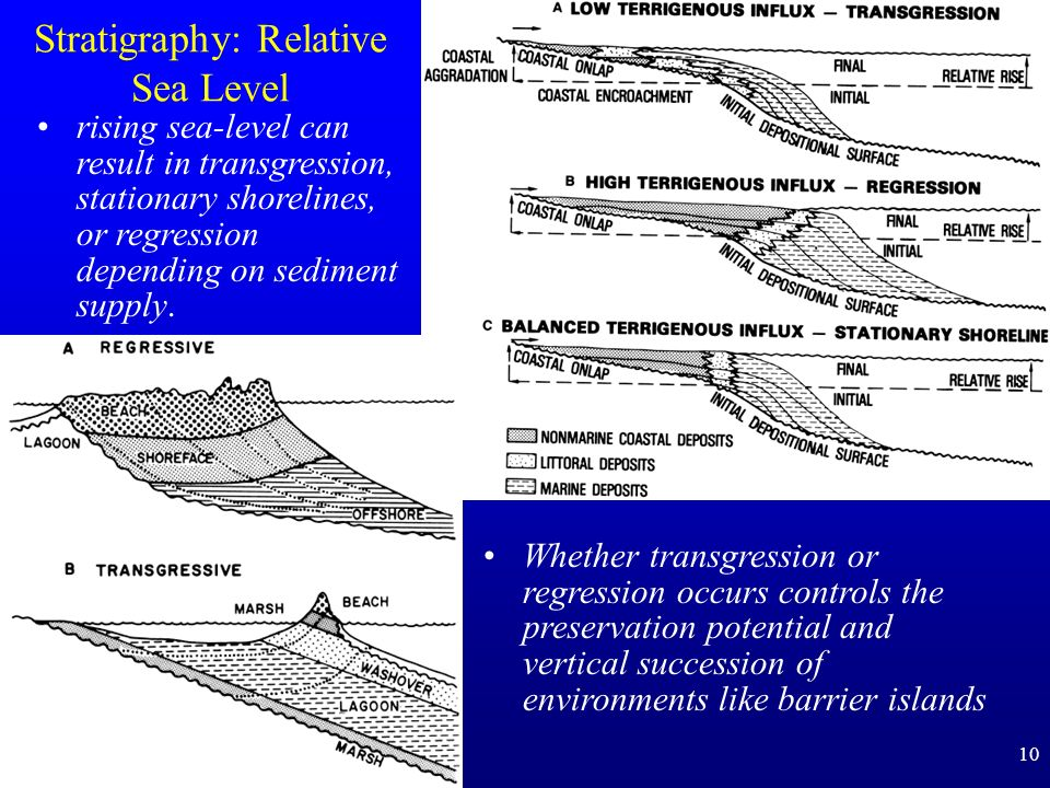 Stratigraphy: Relative Sea Level