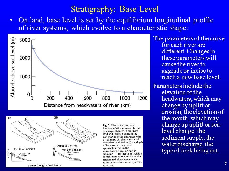 Stratigraphy: Base Level